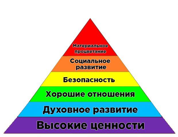 пирамида Усанина